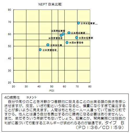 NEPT日米比較