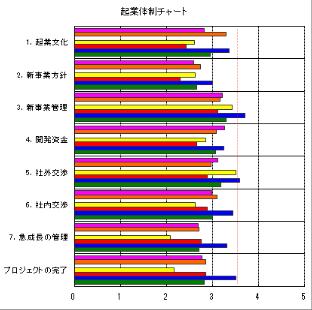 起業体制チャート